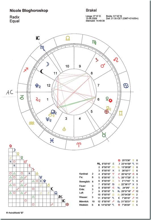 blog_horoskop